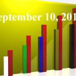 Fiduciary News Trending Topics for ERISA Plan Sponsors: Week Ending 9/10/10