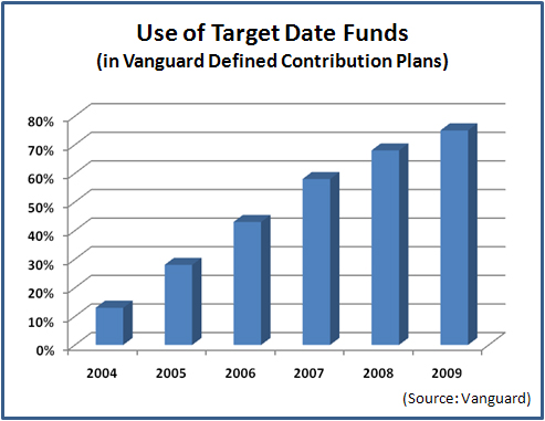 Use_of_TDFs_in_Vanguard_DC_Plans