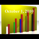 Fiduciary News Trending Topics for ERISA Plan Sponsors: Week Ending 10/1/10