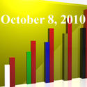 Fiduciary News Trending Topics for ERISA Plan Sponsors: Week Ending 10/8/10