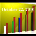 Fiduciary News Trending Topics for ERISA Plan Sponsors: Week Ending 10/22/10