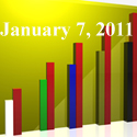 Fiduciary News Trending Topics for ERISA Plan Sponsors: Week Ending 1/7/11
