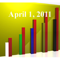 Fiduciary News Trending Topics for ERISA Plan Sponsors: Week Ending 4/1/11