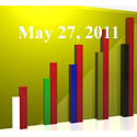 Fiduciary News Trending Topics for ERISA Plan Sponsors: Week Ending 5/27/11