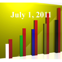 Fiduciary News Trending Topics for ERISA Plan Sponsors: Week Ending 7/01/11