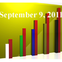 Fiduciary News Trending Topics for ERISA Plan Sponsors: Week Ending 9/9/11