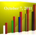 Fiduciary News Trending Topics for ERISA Plan Sponsors: Week Ending 10/7/11