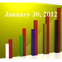FiduciaryNews Trending Topics for ERISA Plan Sponsors: Week Ending 1/27/12