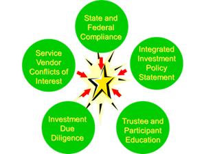 5_Areas_401k_Plan_Sponsors_Must_Address_300