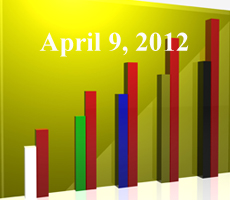 FiduciaryNews Trending Topics for ERISA Plan Sponsors: Week Ending 4/6/12