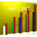 FiduciaryNews Trending Topics for ERISA Plan Sponsors: Week Ending 6/29/12