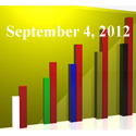 FiduciaryNews Trending Topics for ERISA Plan Sponsors: Week Ending 8/31/12
