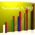 FiduciaryNews Trending Topics for ERISA Plan Sponsors: Week Ending 11/2/12