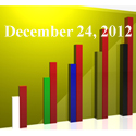 FiduciaryNews Trending Topics for ERISA Plan Sponsors: Week Ending 12/21/12