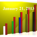 FiduciaryNews Trending Topics for ERISA Plan Sponsors: Week Ending 1/18/13