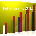 FiduciaryNews Trending Topics for ERISA Plan Sponsors: Week Ending 2/1/13