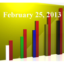 FiduciaryNews Trending Topics for ERISA Plan Sponsors: Week Ending 2/22/13