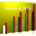 FiduciaryNews Trending Topics for ERISA Plan Sponsors: Week Ending 3/1/13