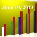 FiduciaryNews Trending Topics for ERISA Plan Sponsors: Week Ending 6/7/13