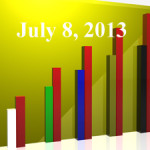 FiduciaryNews Trending Topics for ERISA Plan Sponsors: Week Ending 7/5/13