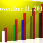FiduciaryNews Trending Topics for ERISA Plan Sponsors: Week Ending 11/8/13