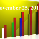 FiduciaryNews Trending Topics for ERISA Plan Sponsors: Week Ending 11/22/13