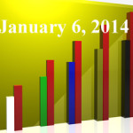 FiduciaryNews Trending Topics for ERISA Plan Sponsors: Week Ending 1/3/14