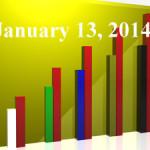 FiduciaryNews Trending Topics for ERISA Plan Sponsors: Week Ending 1/10/14