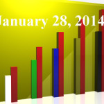 FiduciaryNews Trending Topics for ERISA Plan Sponsors: Week Ending 1/24/14