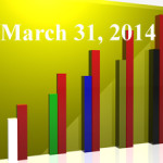 FiduciaryNews Trending Topics for ERISA Plan Sponsors: Week Ending 3/28/14