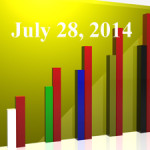 FiduciaryNews Trending Topics for ERISA Plan Sponsors: Week Ending 7/25/14