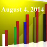 FiduciaryNews Trending Topics for ERISA Plan Sponsors: Week Ending 8/1/14