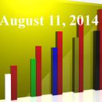 FiduciaryNews Trending Topics for ERISA Plan Sponsors: Week Ending 8/8/14