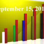 FiduciaryNews Trending Topics for ERISA Plan Sponsors: Week Ending 9/12/14