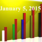 FiduciaryNews Trending Topics for ERISA Plan Sponsors: Week Ending 1/2/15