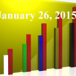FiduciaryNews Trending Topics for ERISA Plan Sponsors: Week Ending 1/23/15