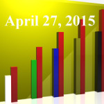 FiduciaryNews Trending Topics for ERISA Plan Sponsors: Week Ending 4/24/15