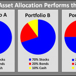 Asset Allocation's Greatest Failure: Short-Term Investing