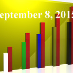 FiduciaryNews Trending Topics for ERISA Plan Sponsors: Week Ending 9/4/15