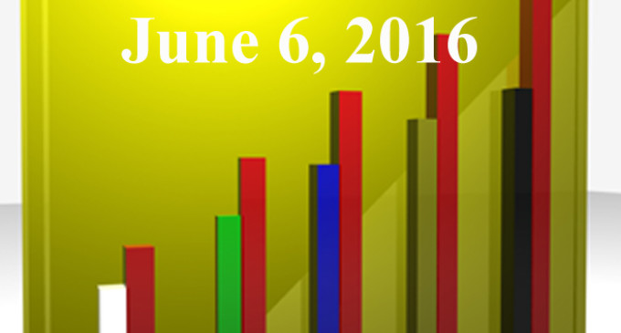 FiduciaryNews.com Trending Topics for ERISA Plan Sponsors: Week Ending 6/3/16