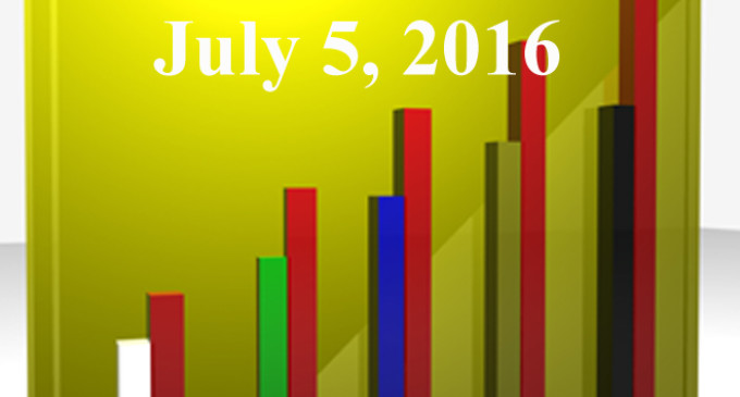 FiduciaryNews.com Trending Topics for ERISA Plan Sponsors: Week Ending 7/1/16