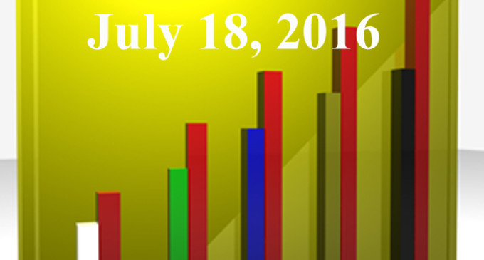 FiduciaryNews.com Trending Topics for ERISA Plan Sponsors: Week Ending 7/15/16