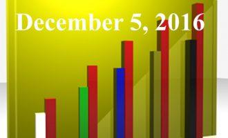 FiduciaryNews.com Trending Topics for ERISA Plan Sponsors: Week Ending 12/2/16