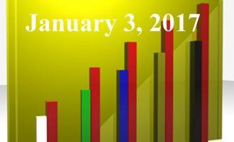 FiduciaryNews.com Trending Topics for ERISA Plan Sponsors: Week Ending 12/30/16