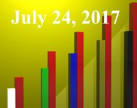 FiduciaryNews.com Trending Topics for ERISA Plan Sponsors: Week Ending 7/21/17