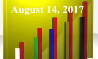 FiduciaryNews.com Trending Topics for ERISA Plan Sponsors: Week Ending 8/11/17