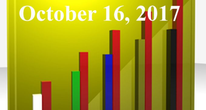 FiduciaryNews.com Trending Topics for ERISA Plan Sponsors: Week Ending 10/13/17