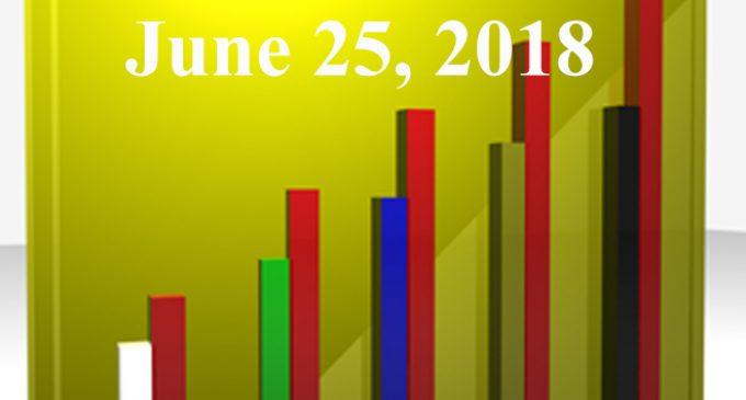 FiduciaryNews.com Trending Topics for ERISA Plan Sponsors: Week Ending 6/22/18