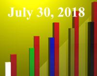 FiduciaryNews.com Trending Topics for ERISA Plan Sponsors: Week Ending 7/27/18