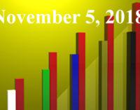 FiduciaryNews.com Trending Topics for ERISA Plan Sponsors: Week Ending 11/2/18